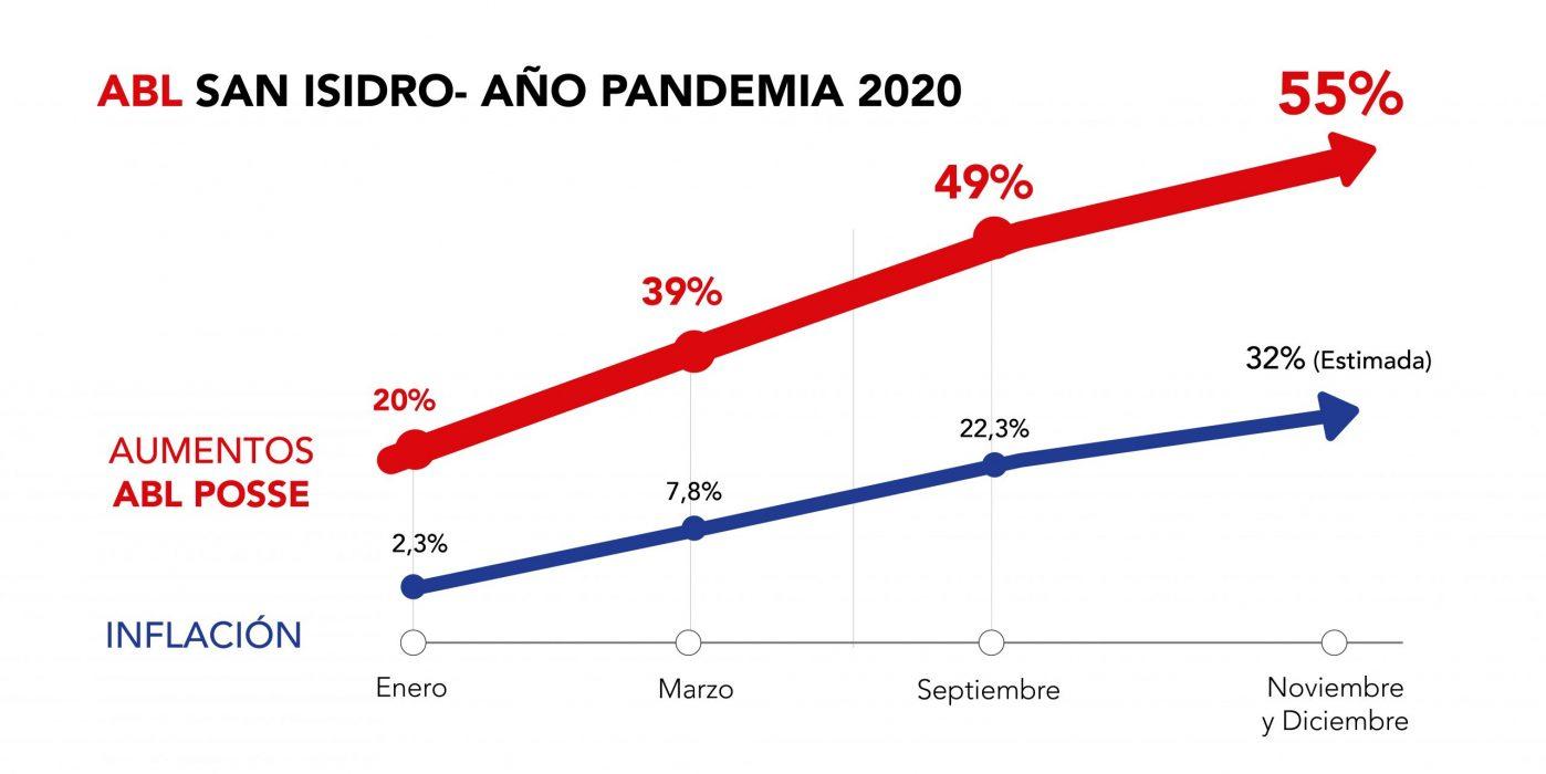 Posse pretende 40% de aumento del ABL por sobre la inflación para el año electoral 2021.
